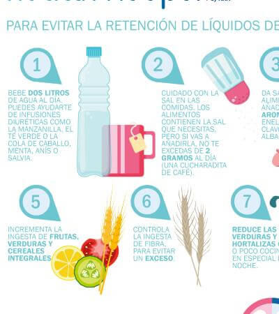 Infografía retención de líquidos