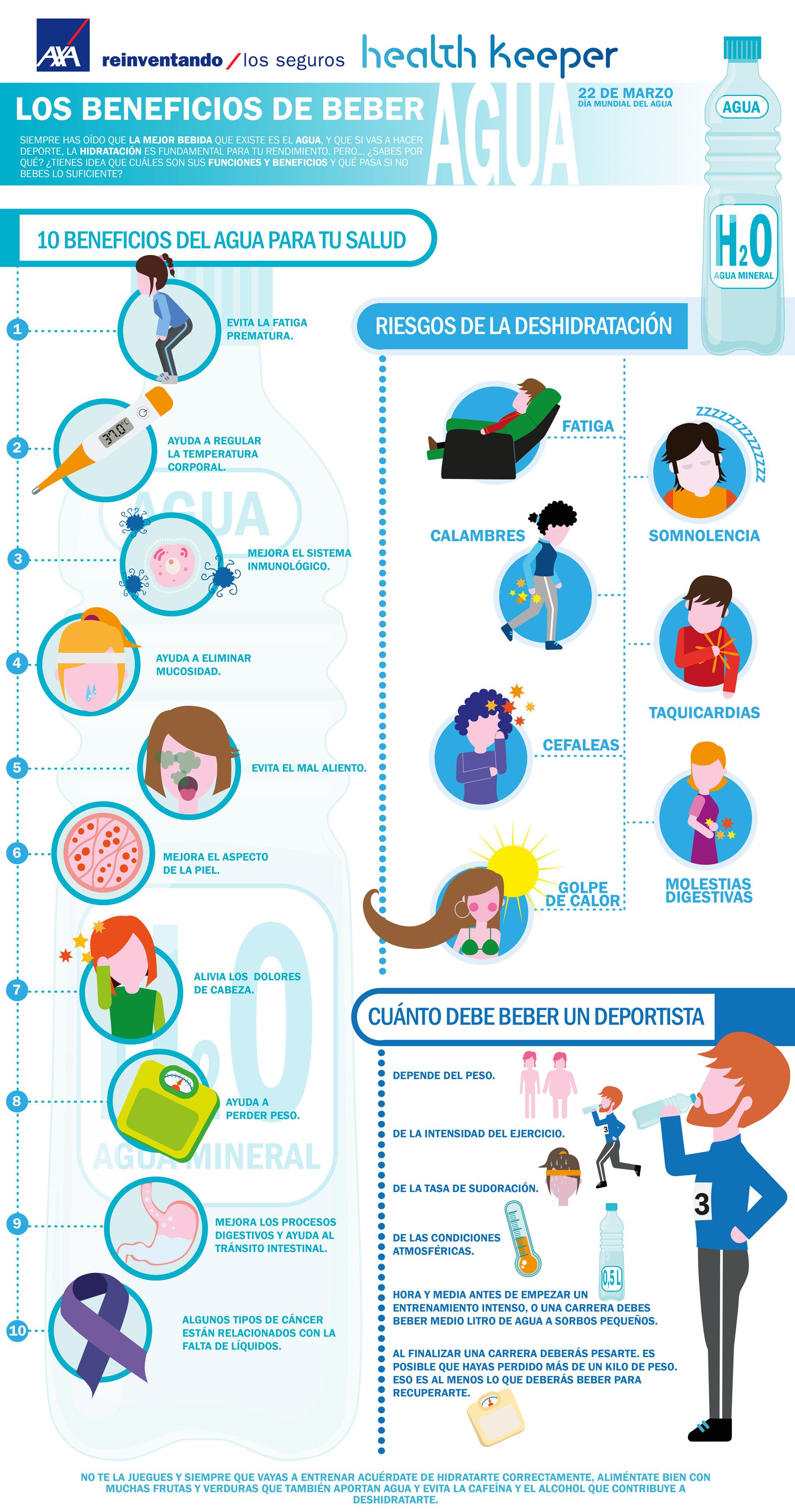 Infografía Los Beneficios de Beber Agua