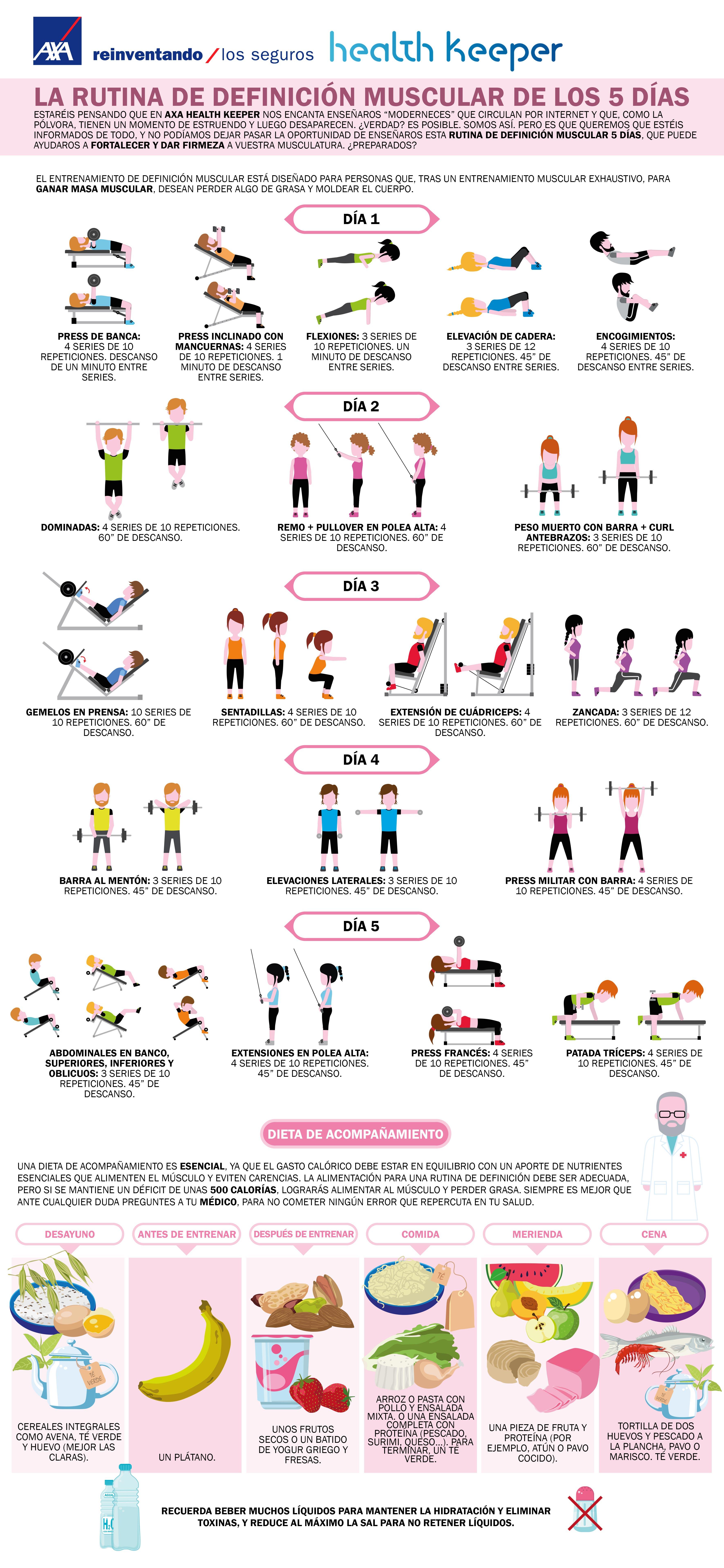 La rutina de definición muscular de los 5 días - Infografía