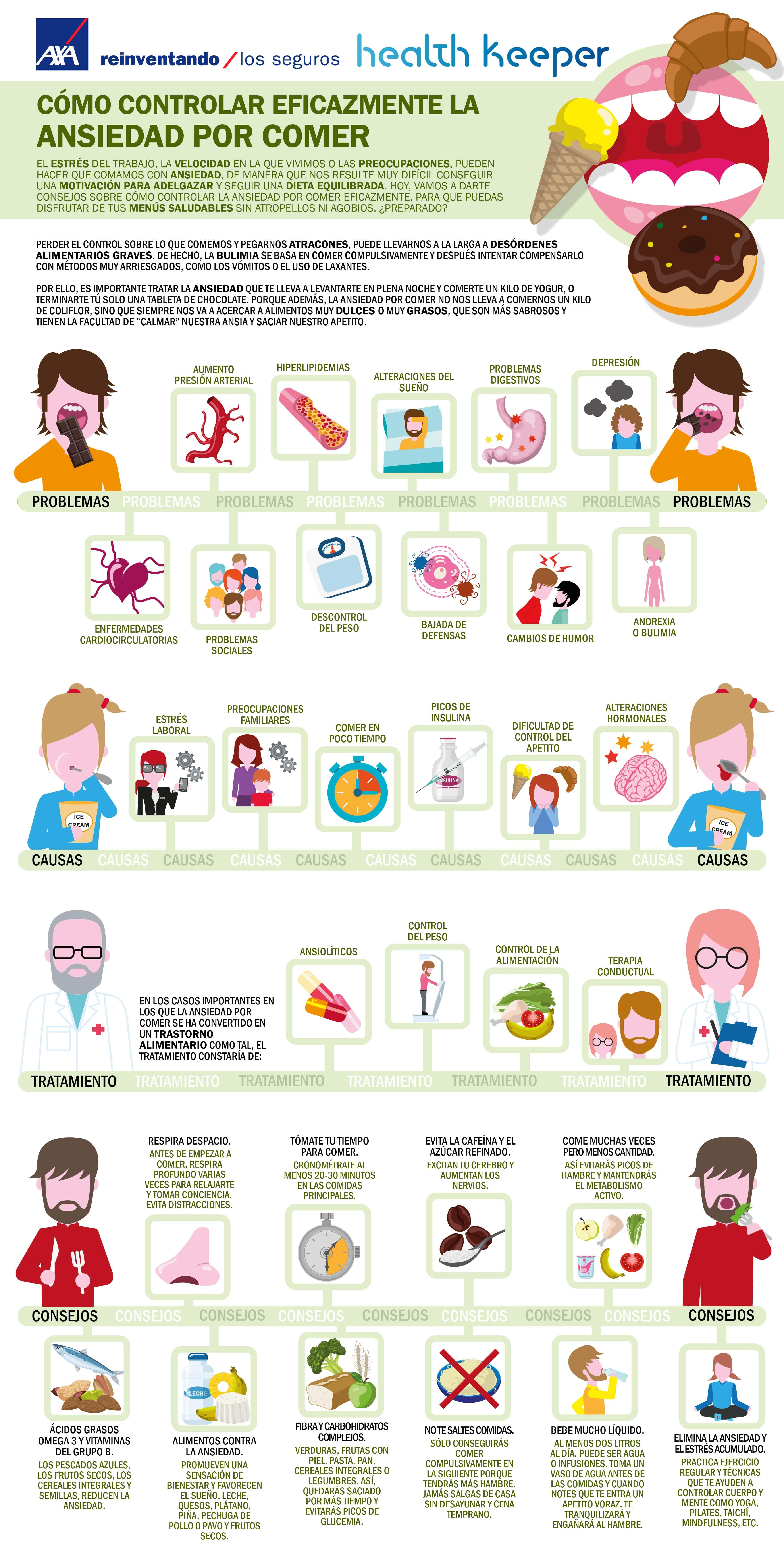 Cómo controlar la ansiedad por comer eficazmente - Infografía